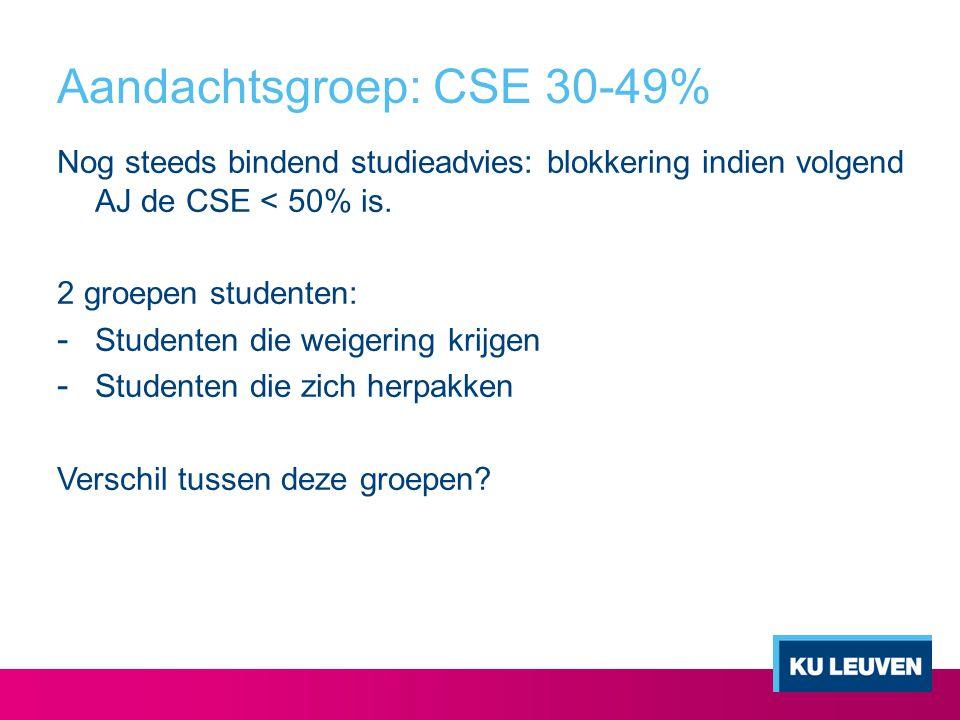 Aandachtsgroep: CSE 30-49%