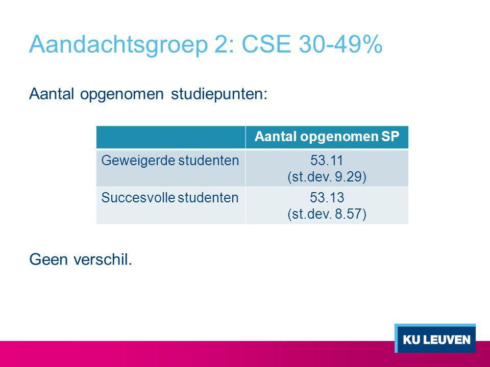 Aandachtsgroep 2: CSE 30-49%