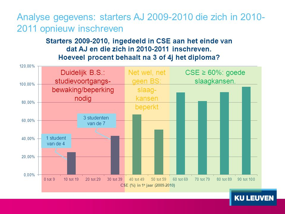 Analyse gegevens: starters AJ 2009-2010 die zich in 2010-2011 opnieuw inschreven