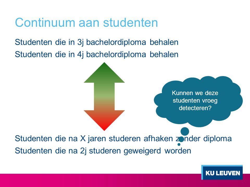 Continuum aan studenten