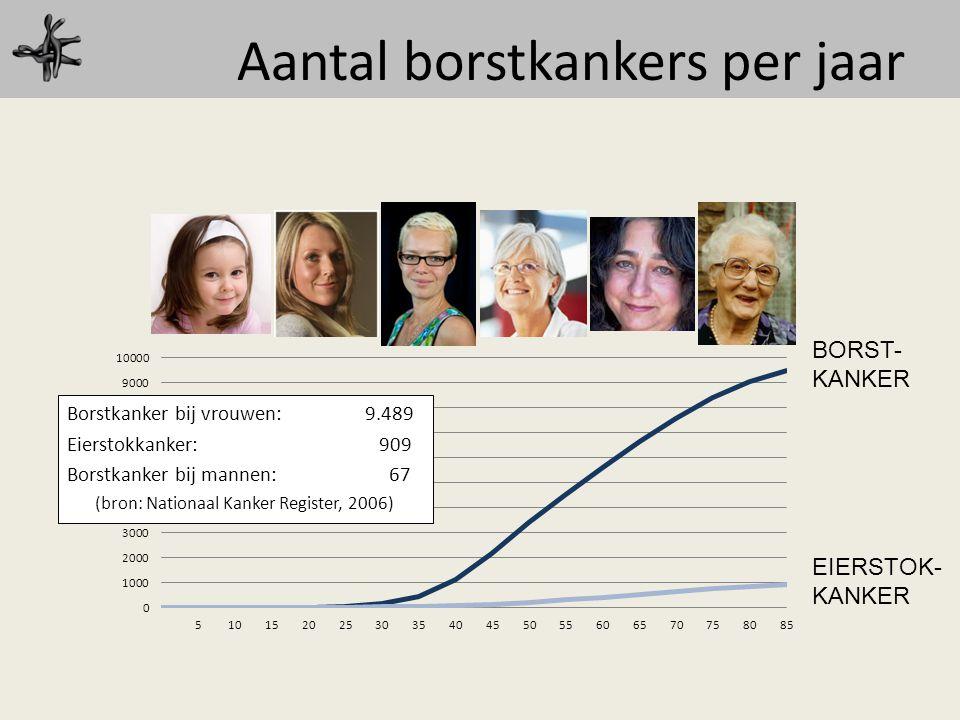 Aantal borstkankers per jaar