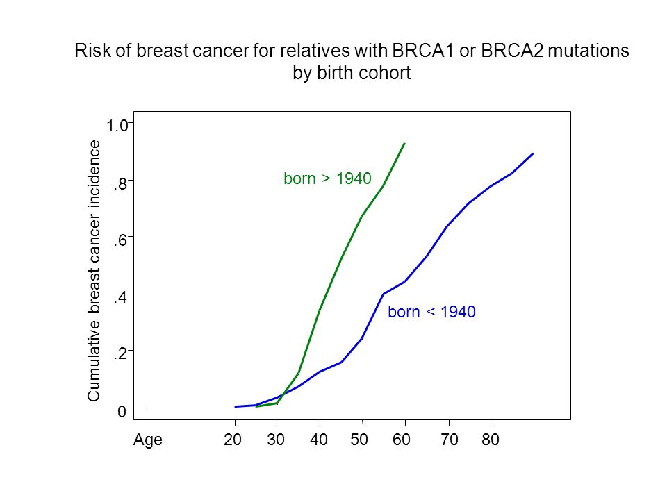 Risk of breast cancer for relatives with BRCA1 or BRCA2 mutations