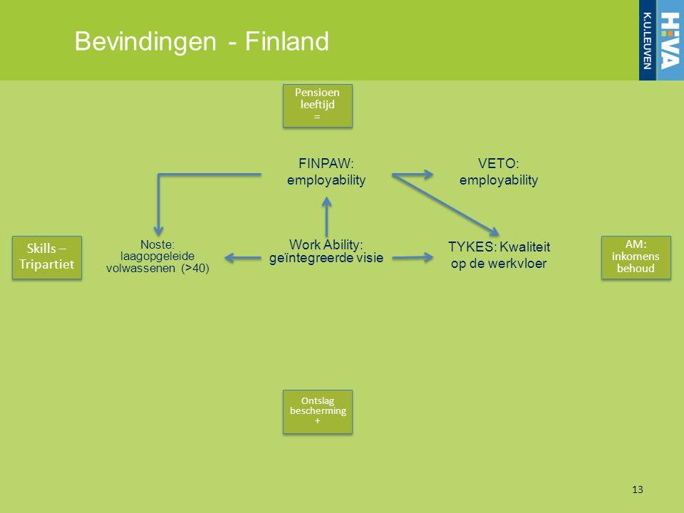 Bevindingen - Finland Skills – Tripartiet FINPAW: employability VETO: