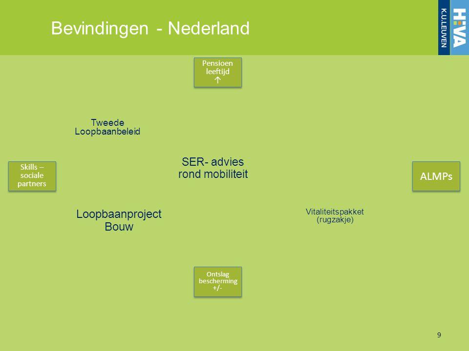 Bevindingen - Nederland