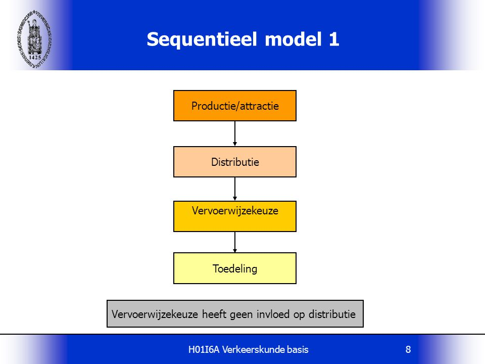 Sequentieel model 1 Productie/attractie Distributie Vervoerwijzekeuze
