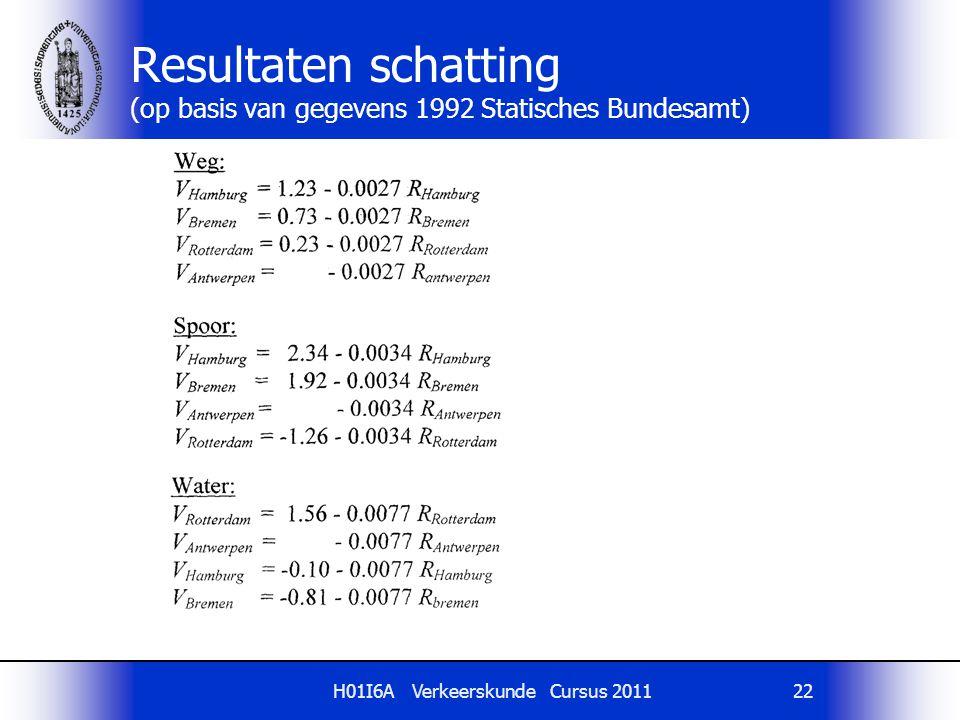 Resultaten schatting (op basis van gegevens 1992 Statisches Bundesamt)