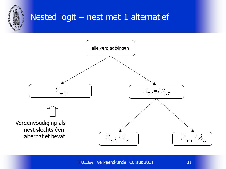 Nested logit – nest met 1 alternatief