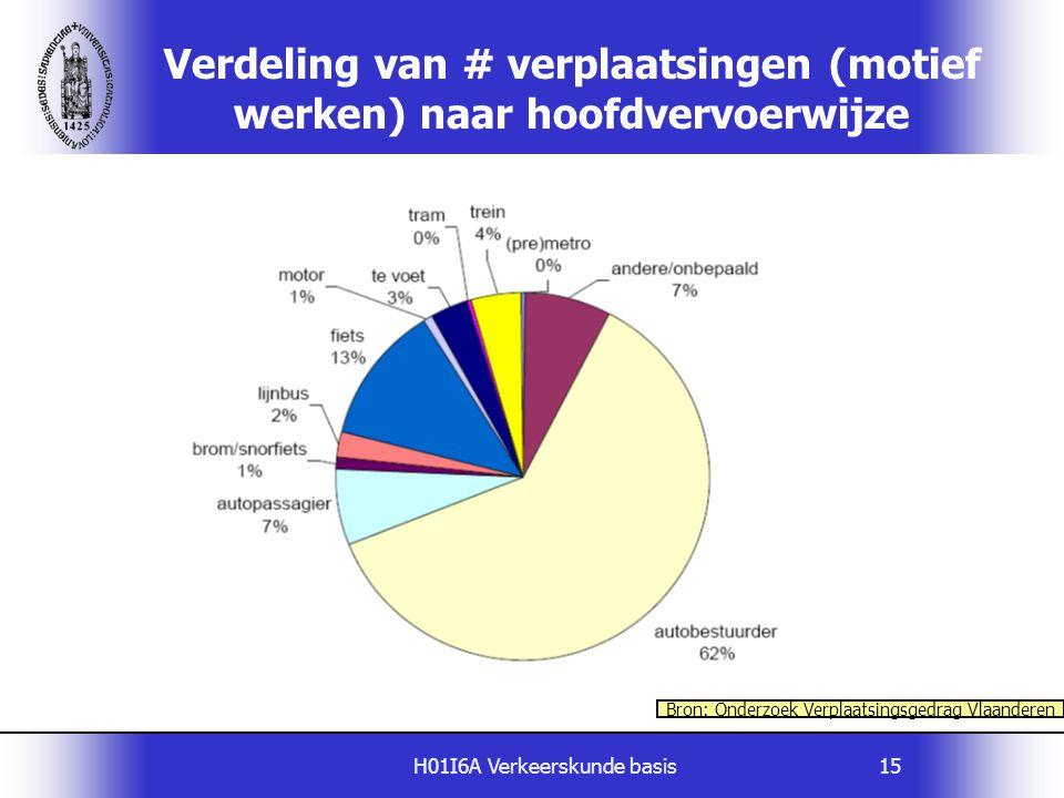 Verdeling van # verplaatsingen (motief werken) naar hoofdvervoerwijze