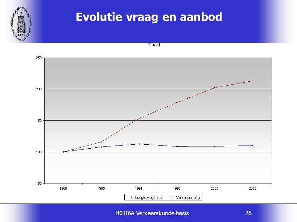 Evolutie vraag en aanbod