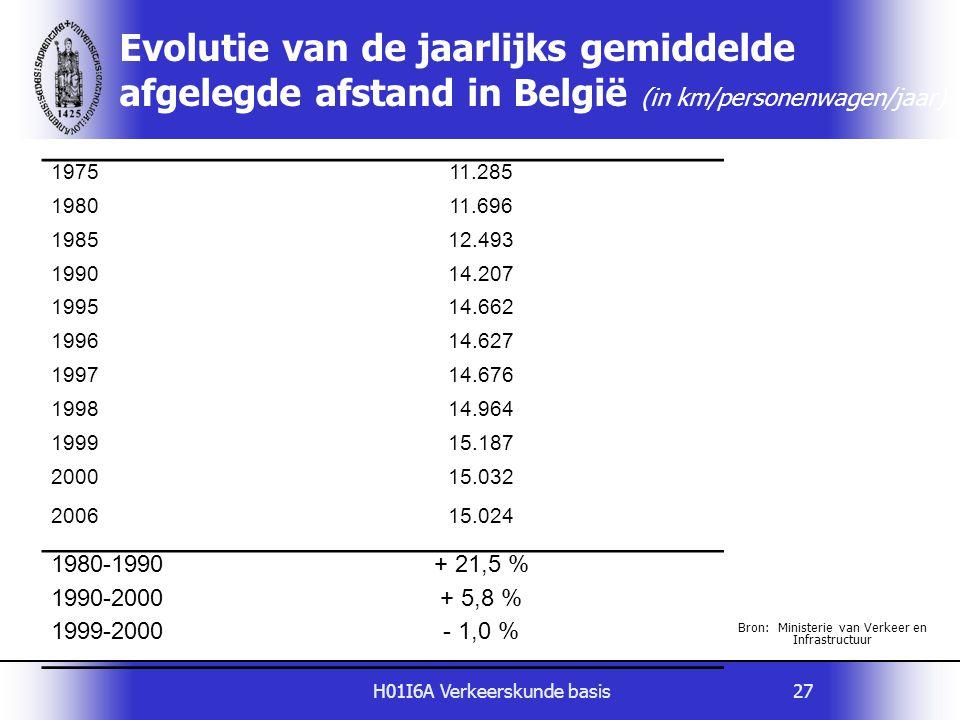 Evolutie van de jaarlijks gemiddelde afgelegde afstand in België (in km/personenwagen/jaar)