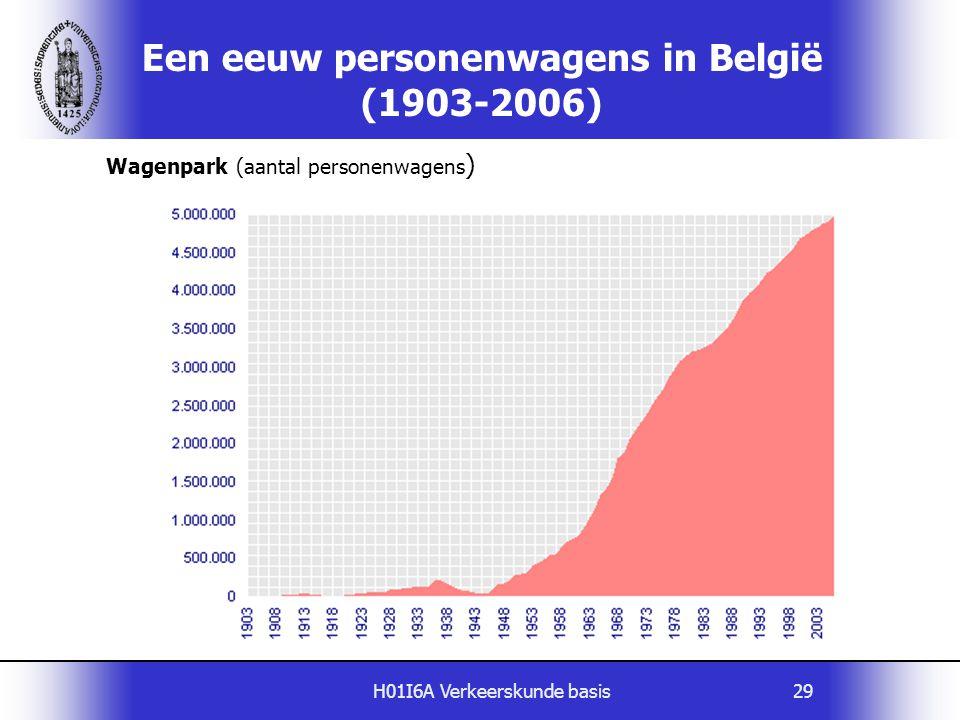 Een eeuw personenwagens in België (1903-2006)