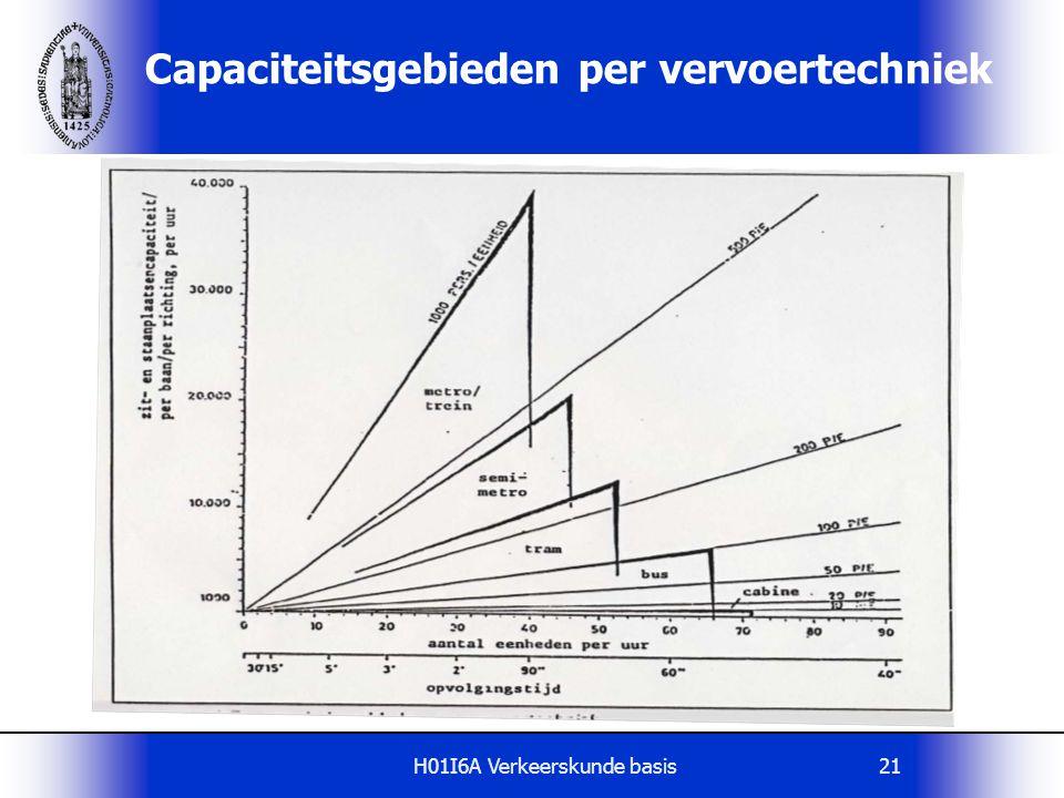 Capaciteitsgebieden per vervoertechniek