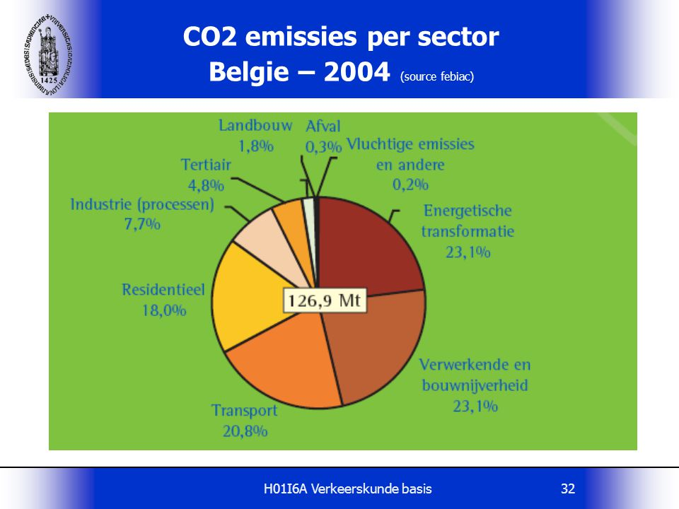 CO2 emissies per sector Belgie – 2004 (source febiac)