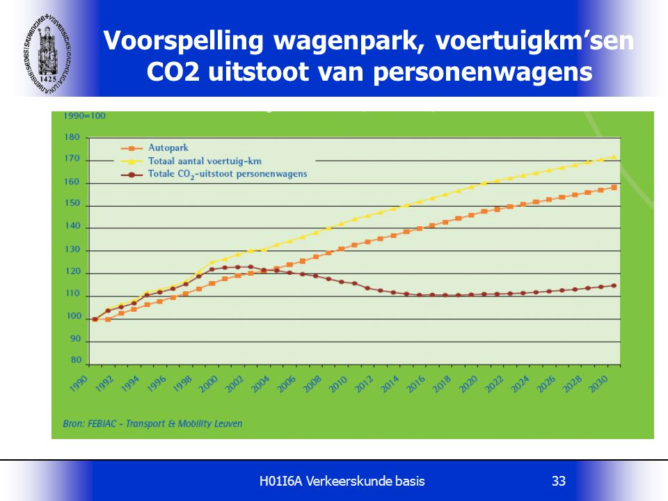 Voorspelling wagenpark, voertuigkm'sen CO2 uitstoot van personenwagens