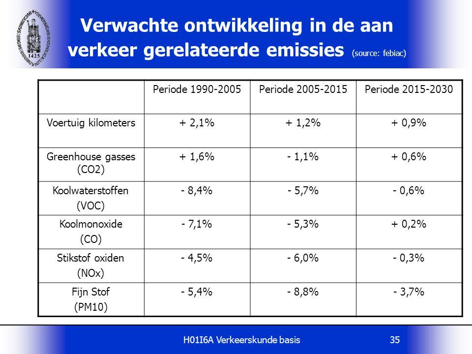 Verwachte ontwikkeling in de aan verkeer gerelateerde emissies (source: febiac)