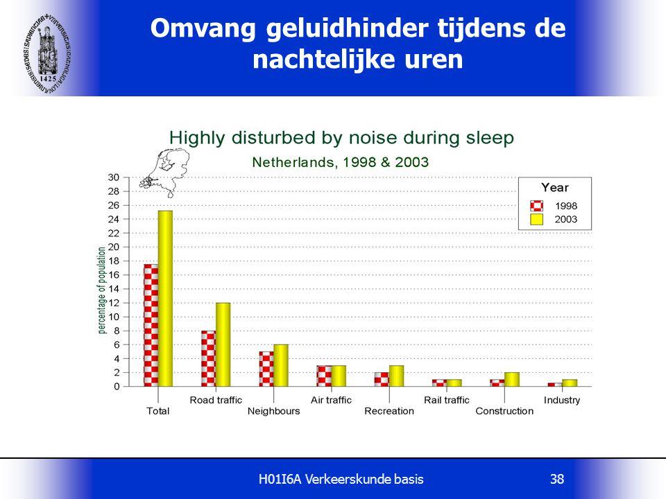 Omvang geluidhinder tijdens de nachtelijke uren