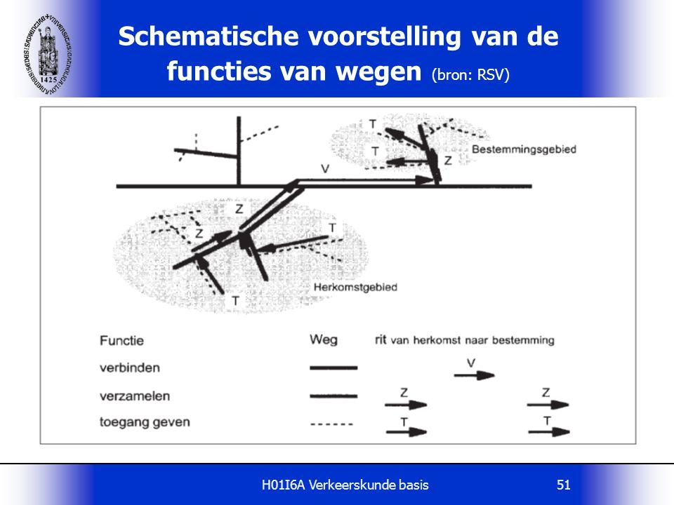 Schematische voorstelling van de functies van wegen (bron: RSV)