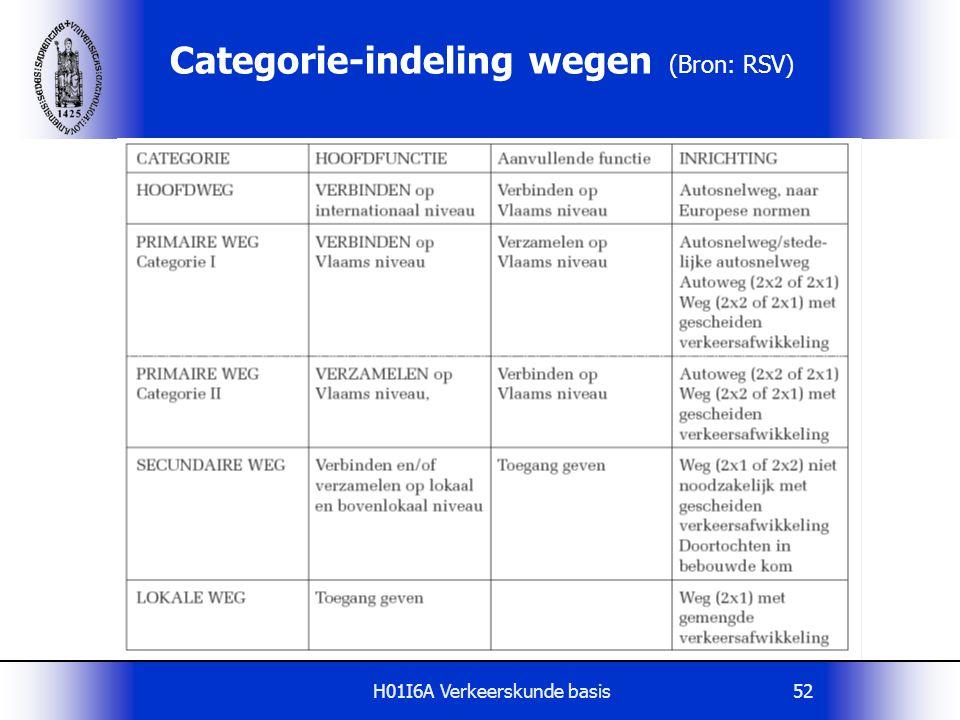 Categorie-indeling wegen (Bron: RSV)