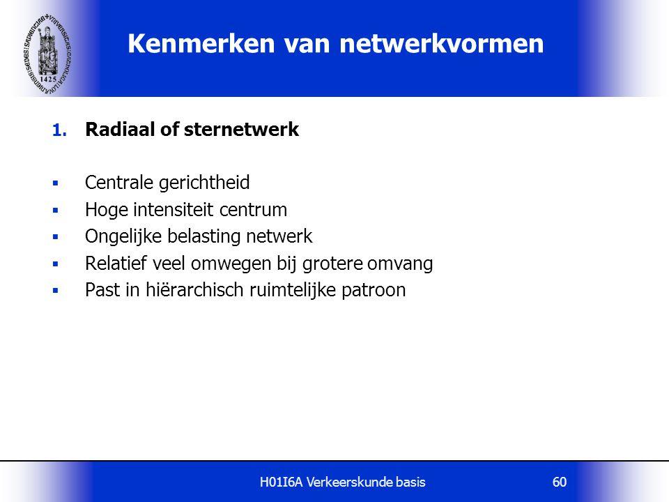 Kenmerken van netwerkvormen