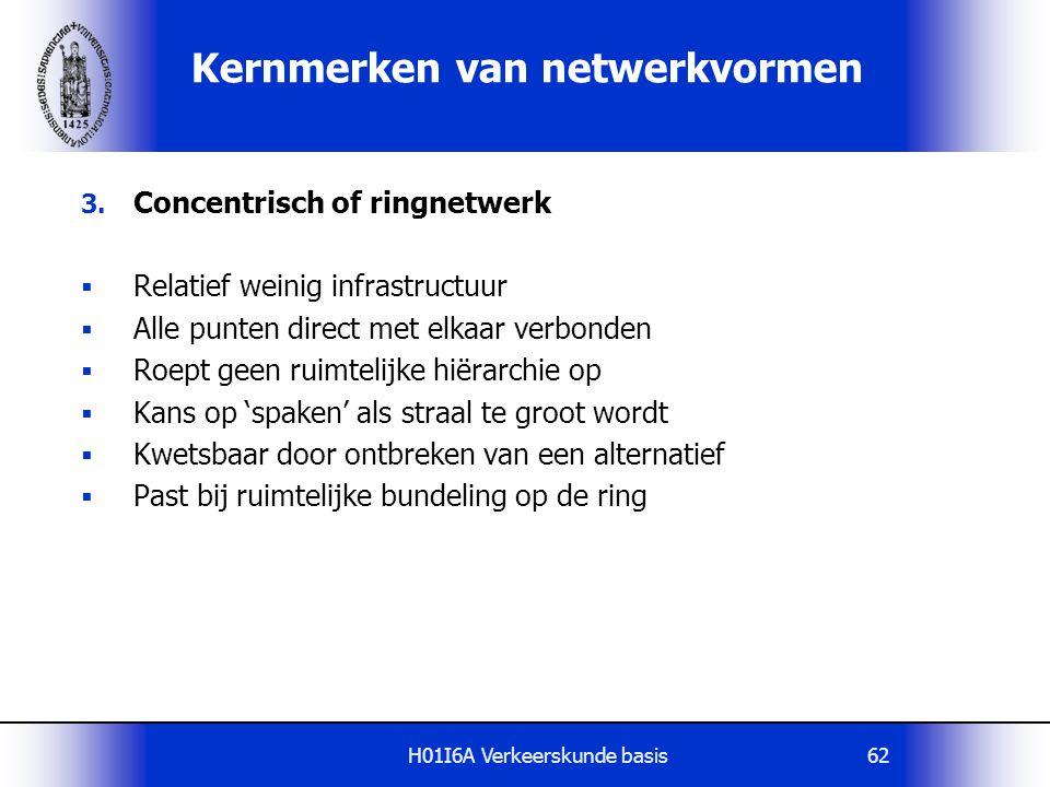 Kernmerken van netwerkvormen