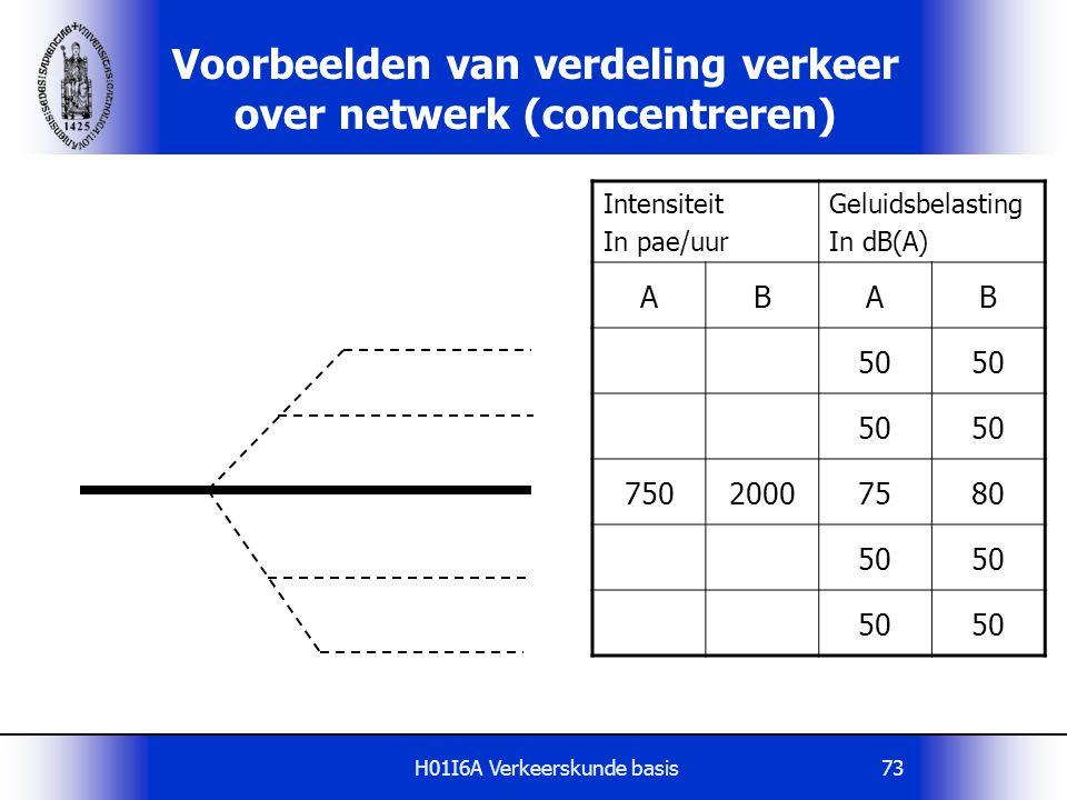 Voorbeelden van verdeling verkeer over netwerk (concentreren)