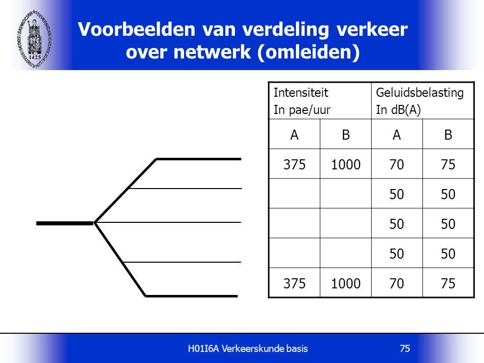 Voorbeelden van verdeling verkeer over netwerk (omleiden)