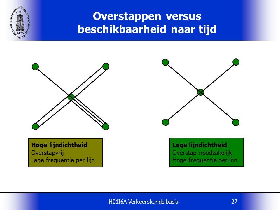 Overstappen versus beschikbaarheid naar tijd