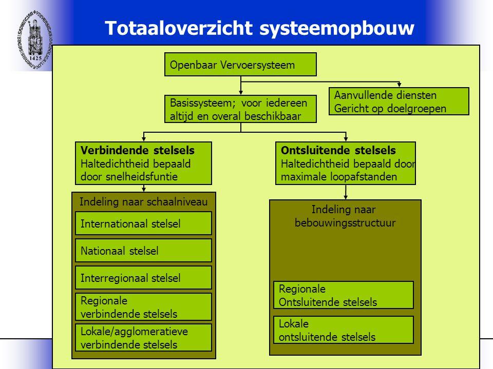 Totaaloverzicht systeemopbouw