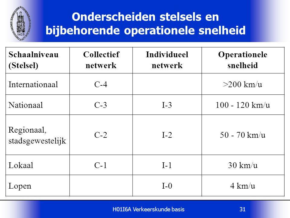 Onderscheiden stelsels en bijbehorende operationele snelheid