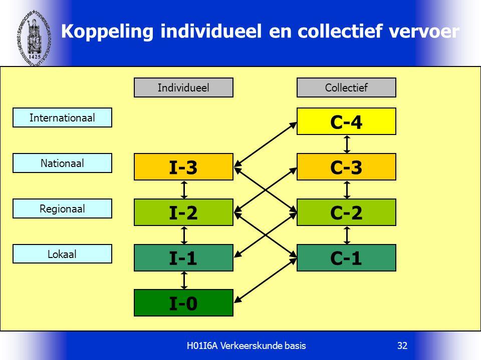 Koppeling individueel en collectief vervoer