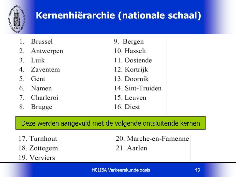 Kernenhiërarchie (nationale schaal)