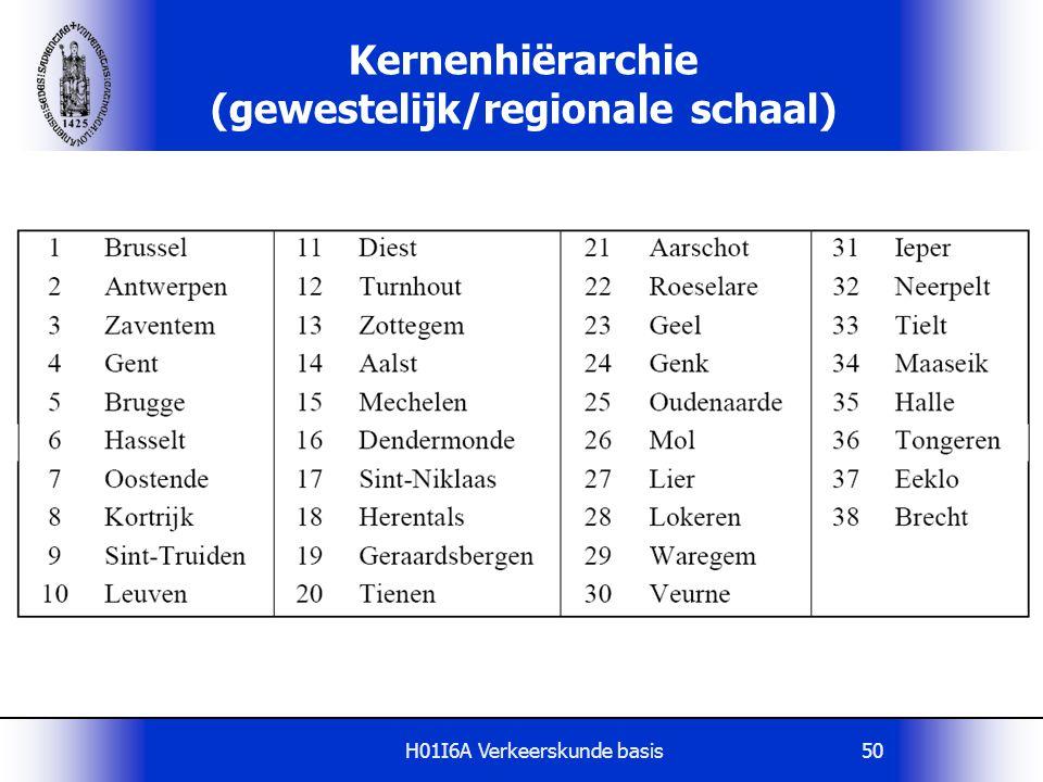 Kernenhiërarchie (gewestelijk/regionale schaal)