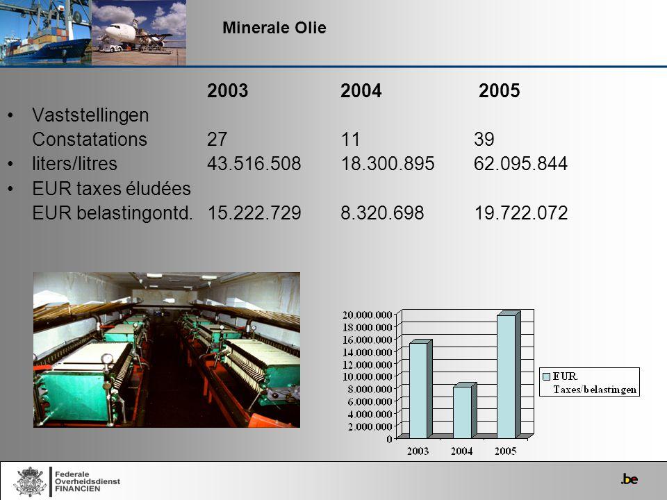 2003 2004 2005 Vaststellingen Constatations 27 11 39
