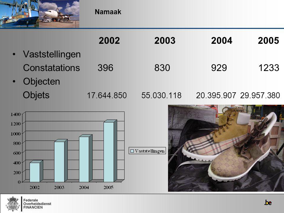 2002 2003 2004 2005 Vaststellingen Constatations 396 830 929 1233