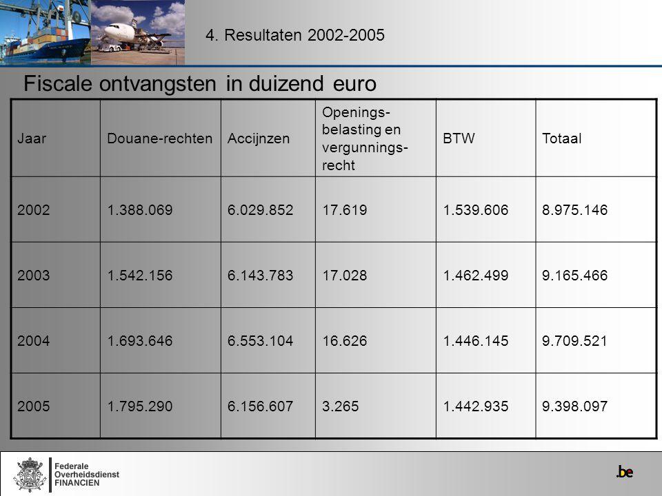 Fiscale ontvangsten in duizend euro