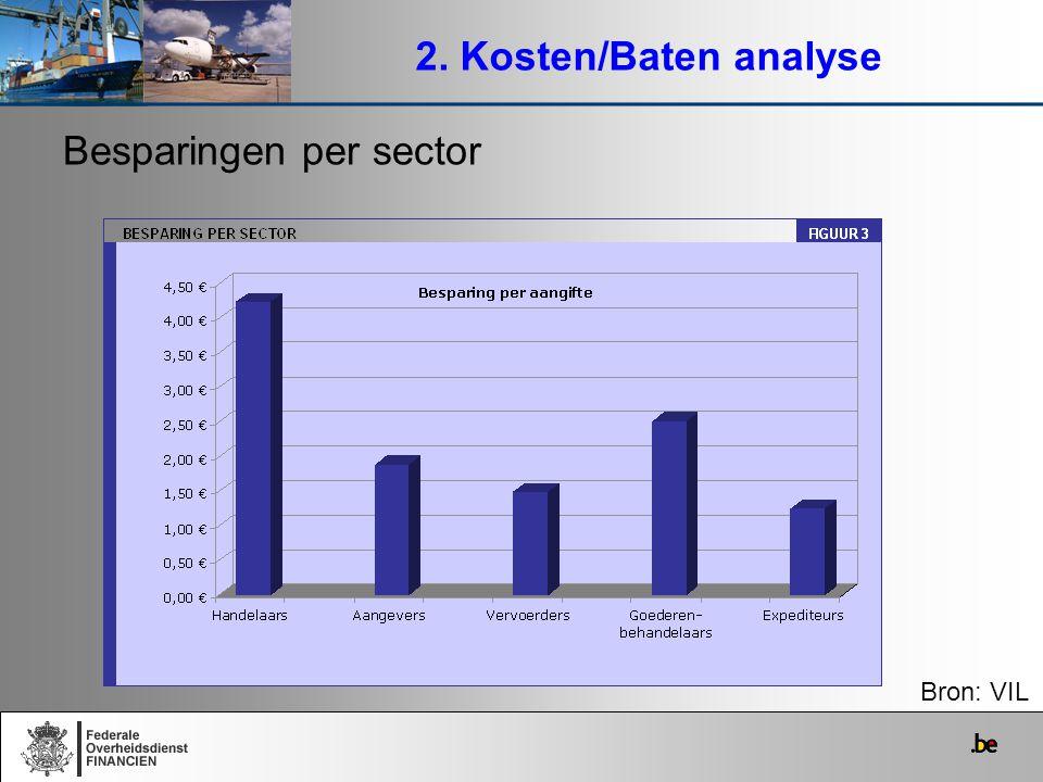 Besparingen per sector