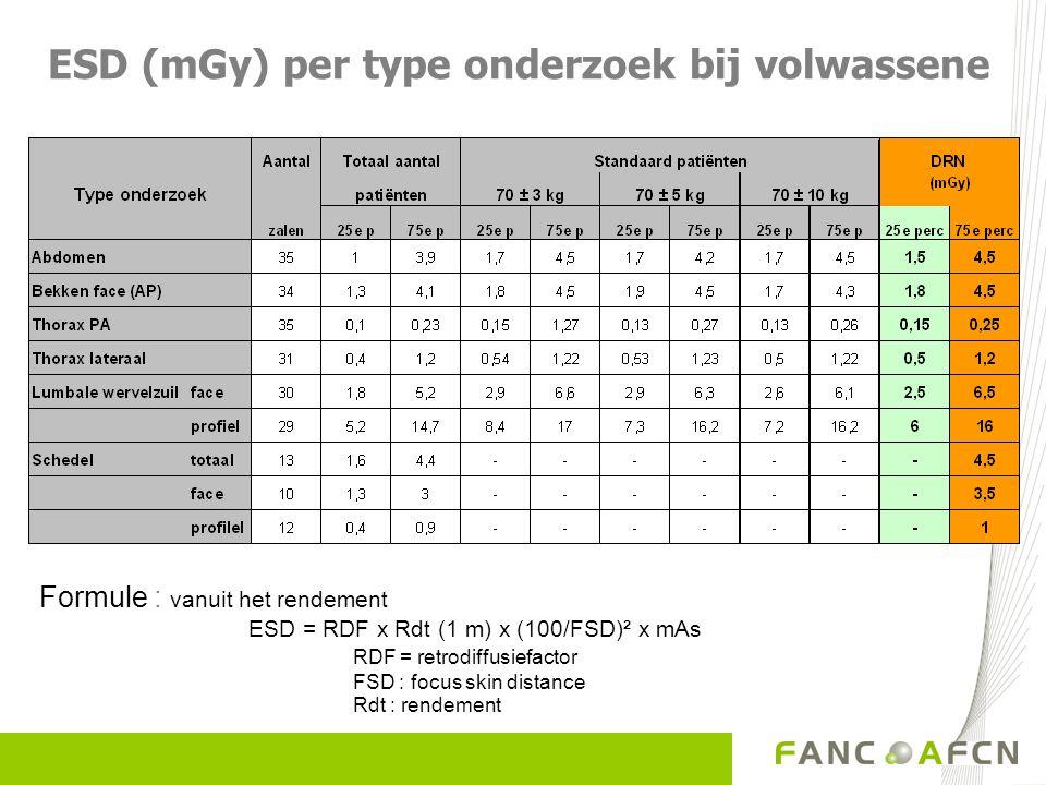 ESD (mGy) per type onderzoek bij volwassene