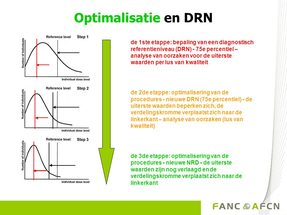 Optimalisatie en DRN
