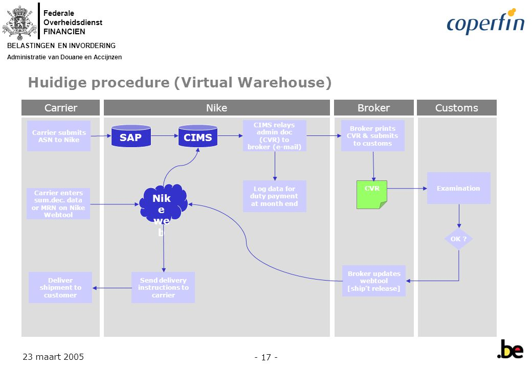 Huidige procedure (Virtual Warehouse)