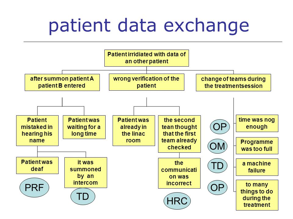 Patient irridiated with data of an other patient