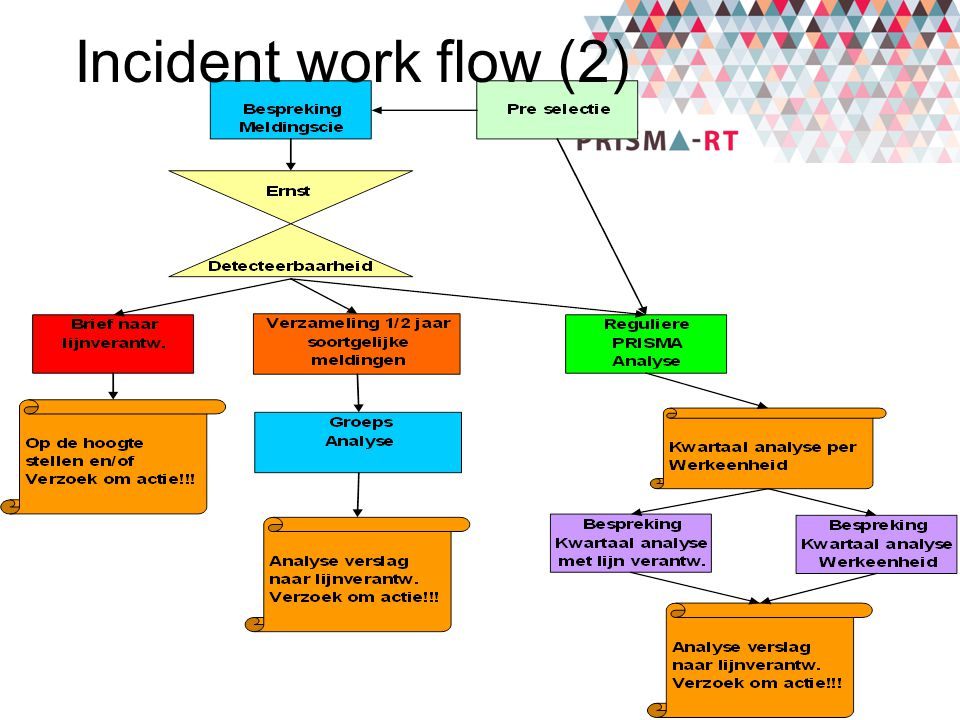 Incident work flow (2)
