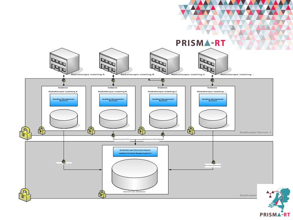 PRISMA RT netwerk Een database die gebruikt kan worden als centrale database van meerdere instellingen en daarnaast de mogelijkheid biedt om instituut specifieke analyses uit te kunnen voeren.
