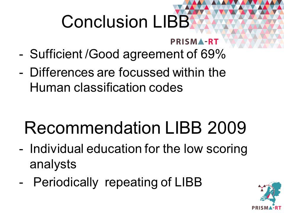 Conclusion LIBB Recommendation LIBB 2009