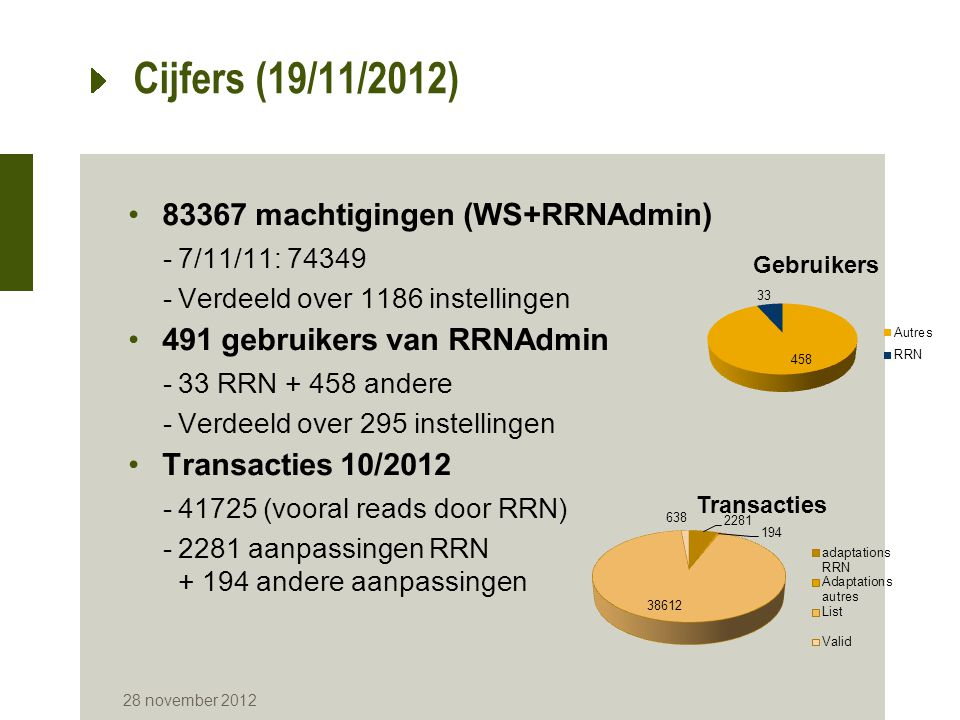 Cijfers (19/11/2012) 83367 machtigingen (WS+RRNAdmin)