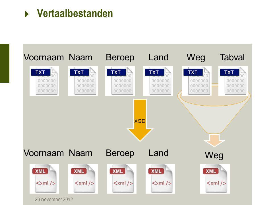 Vertaalbestanden Voornaam Naam Beroep Land Weg Tabval Voornaam Naam