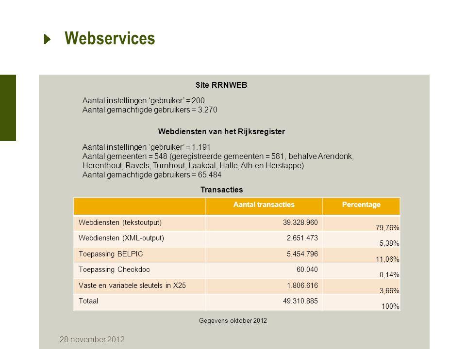 Webdiensten van het Rijksregister