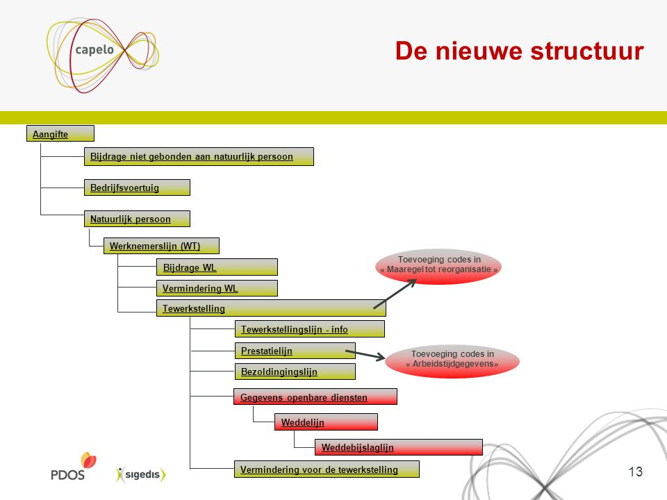 De nieuwe structuur Aangifte