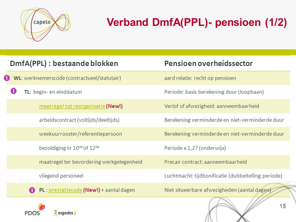 Verband DmfA(PPL)- pensioen (1/2)