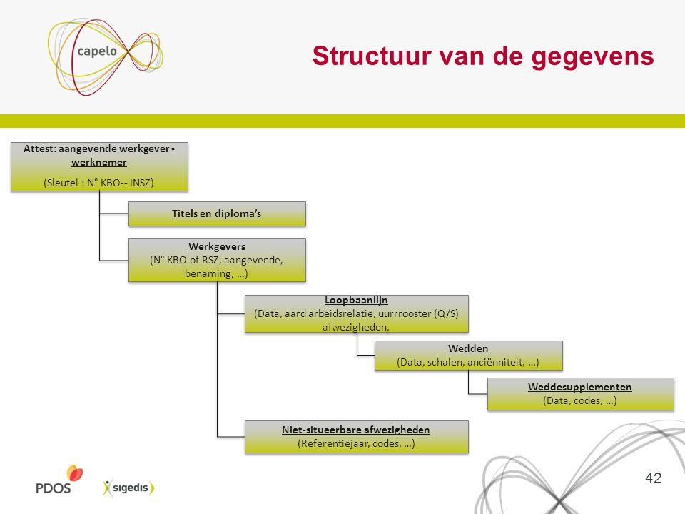 Structuur van de gegevens
