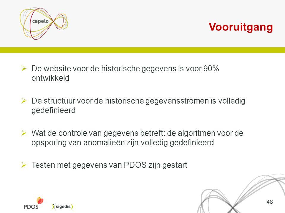Vooruitgang De website voor de historische gegevens is voor 90% ontwikkeld.